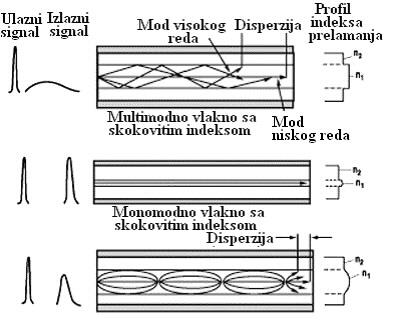 1_multimodno_vlakno_sa_skokovitim_indeksom_automatika_srbija.jpg
