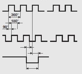 izlazni signal encodera eurobot mehatronika apsolutni incrementalni brojaci ww.automatika.rs