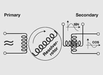 resolver encoder eurobot mehatronika apsolutni incrementalni brojaci ww.automatika.rs