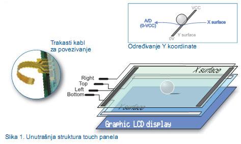 2-touchscreen-mikroe-automatika-unutrasnja-struktura-touch-panela.jpg