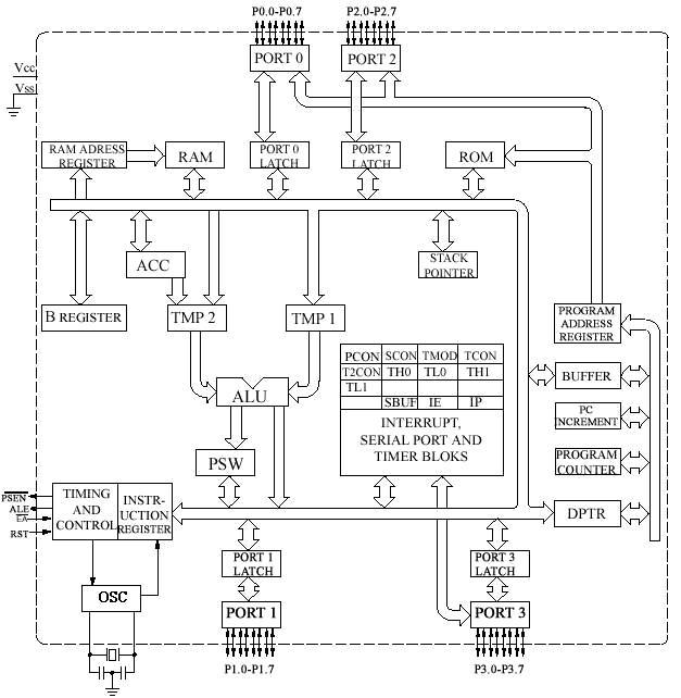 detaljniji_opis_strukture_mikrokontrolera_8051_elektronika_mikrokontroleri_www.automatika.rs.jpg