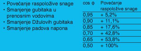 efekti-kompenzacije-reaktivne-energije-schnider-automatika.jpg