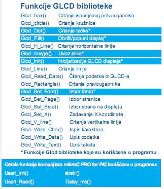 funkcije-glcd-biblioteke-mikroc-mikroe-automatika.rs.jpg