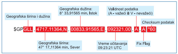 mikroelektronika-gps-module-automatika.rs-geografska-duzina-sirina.jpg