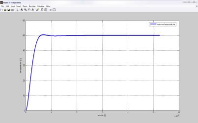 odziv-sistema-dobijen-na-osnovu-eksperimenta.jpg
