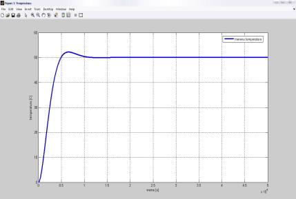 odziv-sistema-dobijen-na-osnovu-podesavanja-parametara-po-metodi-modulnog-optimuma.jpg