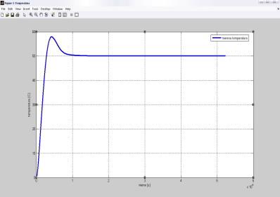 odziv-sistema-dobijen-na-osnovu-podesavanja-parametara-po-metodi-simetricnog-optimuma.jpg