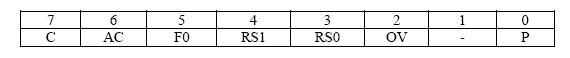psw_registar_mikrokontrolera_8051_mikrokontroleri_elektronika_www.automatika.rs.jpg