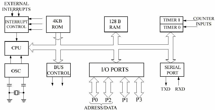 struktura_cipa_mikrokontrolera_8051_elektronika_mikrokontroleri_www.automatika.rs.jpg