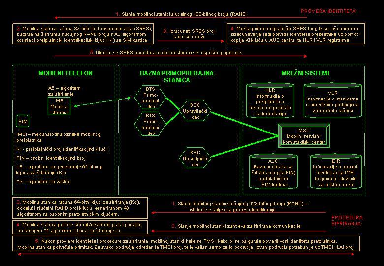 slika1_prisluskivanje_gsm_baza_znanja_obrada_signala_automatika.rs.jpg