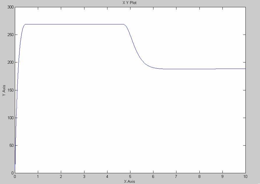slika_5_upravljanje_jednosmernim_elektromotornim_pogonom_baza_znanja_diskretni_sistemi_automatskog_upravljanja__automatika.rs.jpg