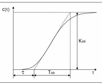 merenje_temperature_odzivni_signal_automatika_obrada_signala_hevisajd.jpg