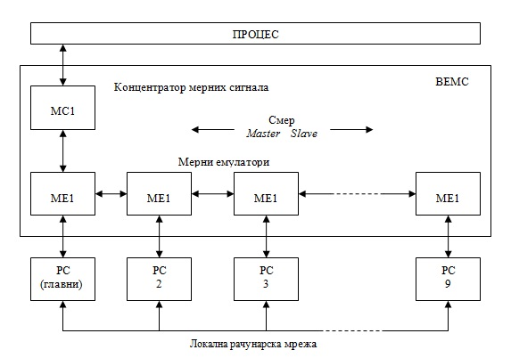 slika3_visekorisnicki_merni_sistemi_projekti_elektronika_automatika.rs.jpg