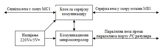 slika4_visekorisnicki_merni_sistemi_projekti_elektronika_automatika.rs.jpg