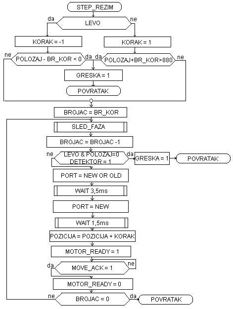 slika_2_upravljanje_koranim_motorom_u_pogonu_pisae_glave_matrinog_tampaa_elektronika_projekti_automatika.rs.jpg