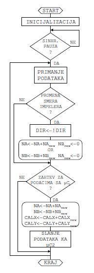 algoritam_za_mikrokontroler_pic_senzor_automatika_elektronika.jpg