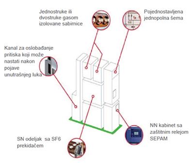 cgset_srednjenaponsko_razvodno_postrojenje_energetika_automatika_schneider_electric.jpg