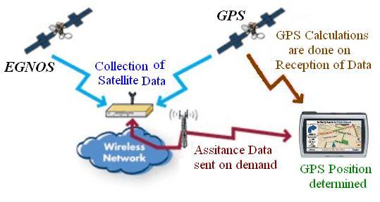 egnos_gps_obrada_signala_pracenje_elektronika_automatika.jpg