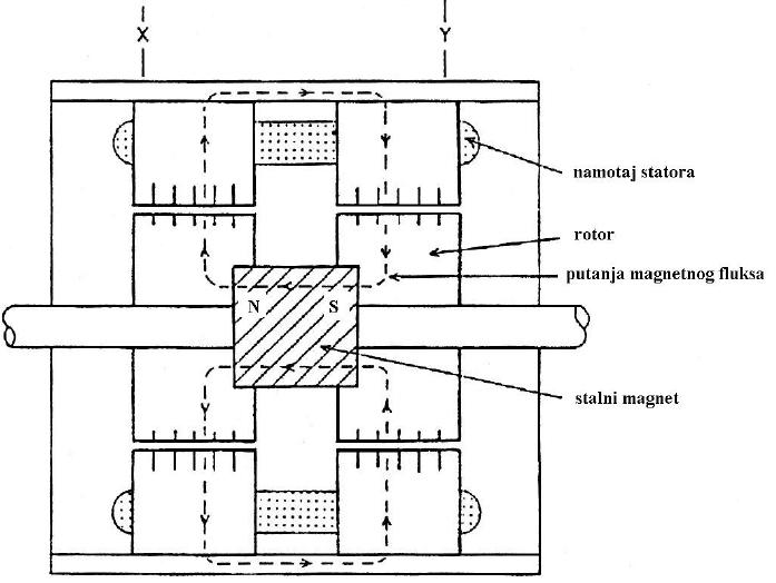 hibridni_step_motor_elektroniki_upravljanje_automatika.rs_uzdzuni_presek.jpg