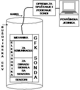 slika1_testiranje_ureaja_za_komunikaciju_u_sondi_za_merenje_prenika_i_protoka_u_buotinama_senzori_automatika.rs.jpg