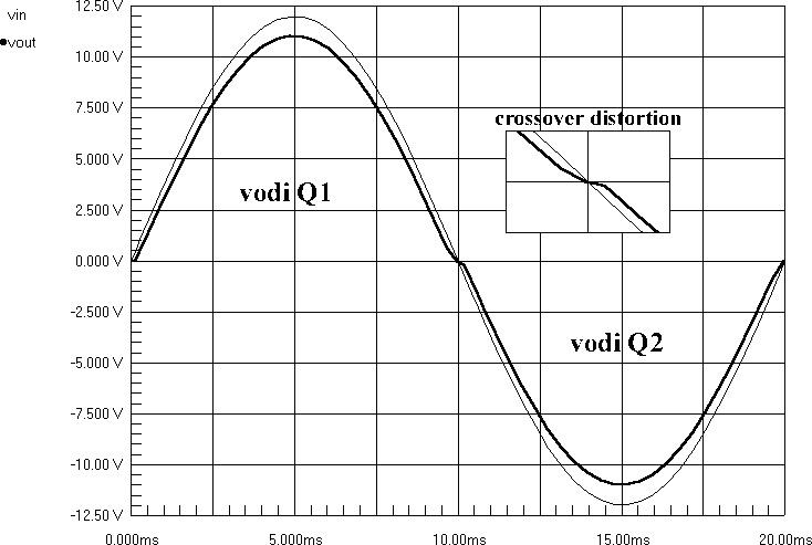 slika5_audiopojacavaci_klase_b_i_ab_baza_znanja_obrada_signala_elektronika_automatika.rs.jpg