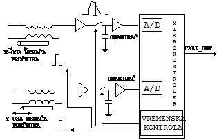 slika5_testiranje_ureaja_za_komunikaciju_u_sondi_za_merenje_prenika_i_protoka_u_buotinama_senzori_automatika.rs.jpg
