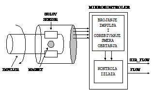 slika7_testiranje_ureaja_za_komunikaciju_u_sondi_za_merenje_prenika_i_protoka_u_buotinama_senzori_automatika.rs.jpg