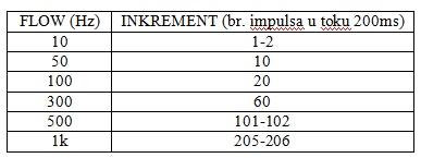 tabela1_testiranje_ureaja_za_komunikaciju_u_sondi_za_merenje_prenika_i_protoka_u_buotinama_senzori_automatika.rs.jpg