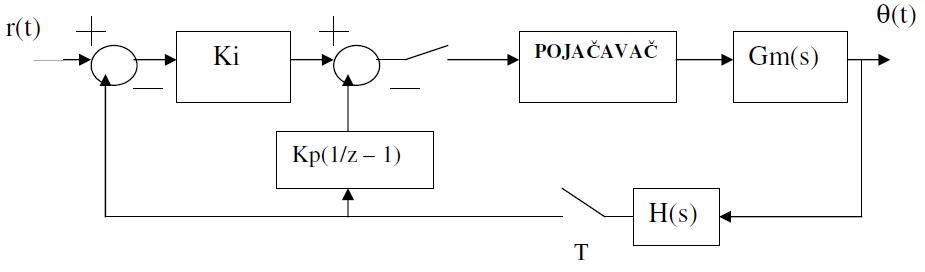 upravljanje_step_motorom_u_zatvorenoj_povratnoj_sprezi_elektronika_automatika_pid_regilator.jpg