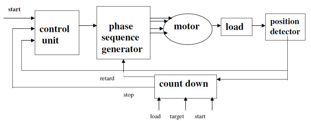 upravljanje_step_motorom_u_zatvorenoj_povratnoj_sprezi_elektronika_automatika.jpg