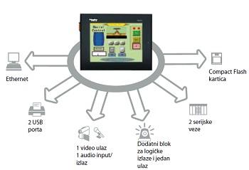 magelist_touch_paneli1_vesti_automatika.rs.jpg