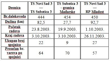 tabela1_postavljanje_optickih_kablova_projekti_automatika.rs.jpg