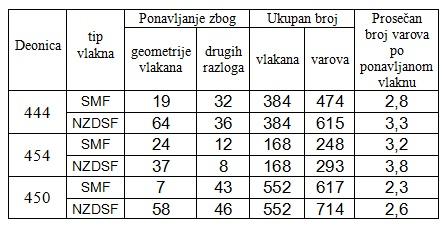 tabela2_postavljanje_optickih_kablova_projekti_automatika.rs.jpg