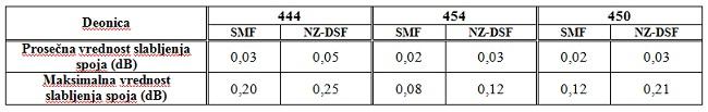 tabela3_postavljanje_optickih_kablova_projekti_automatika.rs.jpg