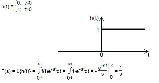 hevisajdov_signal_laplace_laplasova_transformacija_sistemi_automatskog_upravljanja_jednostrana_laplace_ova_transformaacija_elektronika_automatikars.jpg