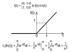nagibna_funkcija_laplace_laplasova_transformacija_sistemi_automatskog_upravljanja_jednostrana_laplace_ova_transformaacija_elektronika_automatikars.jpg