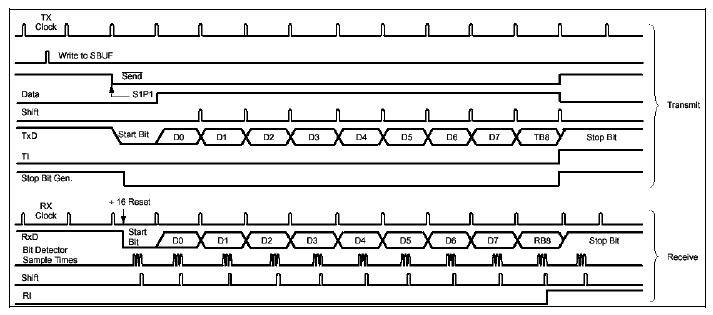 10_serijski_interfejs_port_elektronika_mikrokontroleri_8051_programiranje_baza_znanja_automatikars_10.jpg