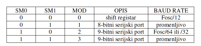 2_serijski_interfejs_port_elektronika_mikrokontroleri_8051_programiranje_baza_znanja_automatikars_2.jpg