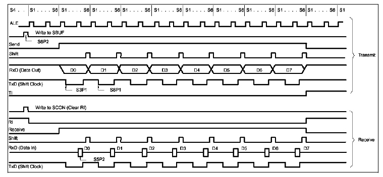 4_serijski_interfejs_port_elektronika_mikrokontroleri_8051_programiranje_baza_znanja_automatikars_4.jpg