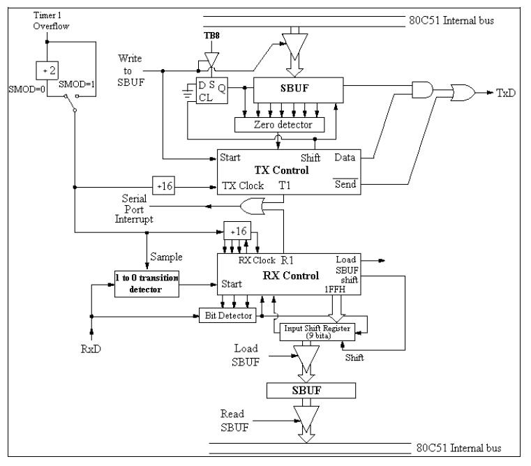 5_serijski_interfejs_port_elektronika_mikrokontroleri_8051_programiranje_baza_znanja_automatikars_5.jpg