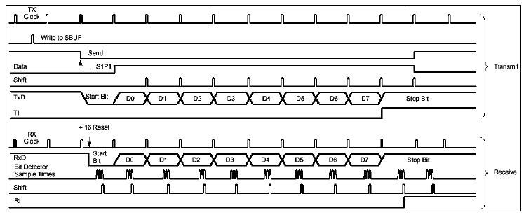 6_serijski_interfejs_port_elektronika_mikrokontroleri_8051_programiranje_baza_znanja_automatikars_11.jpg