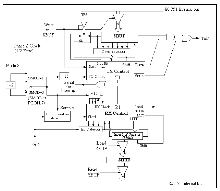 7_serijski_interfejs_port_elektronika_mikrokontroleri_8051_programiranje_baza_znanja_automatikars_6.jpg