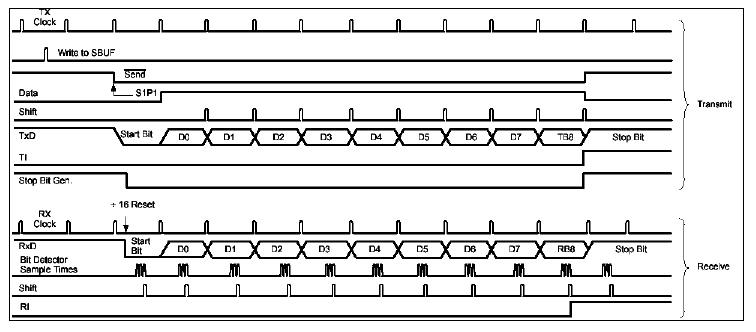 8_serijski_interfejs_port_elektronika_mikrokontroleri_8051_programiranje_baza_znanja_automatikars_8.jpg