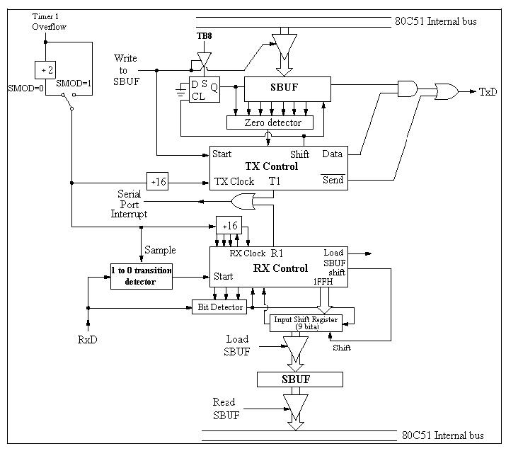 9_serijski_interfejs_port_elektronika_mikrokontroleri_8051_programiranje_baza_znanja_automatikars_9.jpg