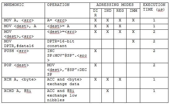 tabela1_asemler_asemblersko_programiranje_intel8051_mikrokontroleri_tutorijali_automatika.rs.jpg