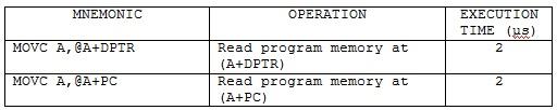 tabela3_asemler_asemblersko_programiranje_intel8051_mikrokontroleri_tutorijali_automatika.rs.jpg