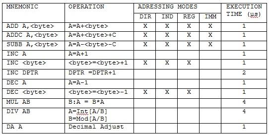 tabela4_asemler_asemblersko_programiranje_intel8051_mikrokontroleri_tutorijali_automatika.rs.jpg