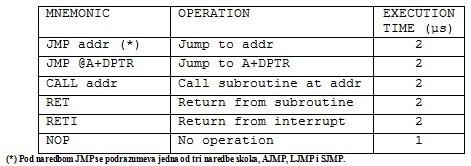 tabela7_asemler_asemblersko_programiranje_intel8051_mikrokontroleri_tutorijali_automatika.rs.jpg