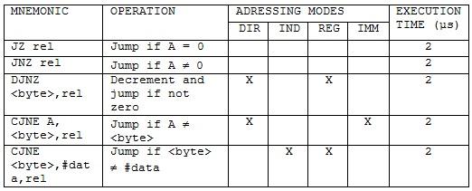 tabela8_asemler_asemblersko_programiranje_intel8051_mikrokontroleri_tutorijali_automatika.rs.jpg
