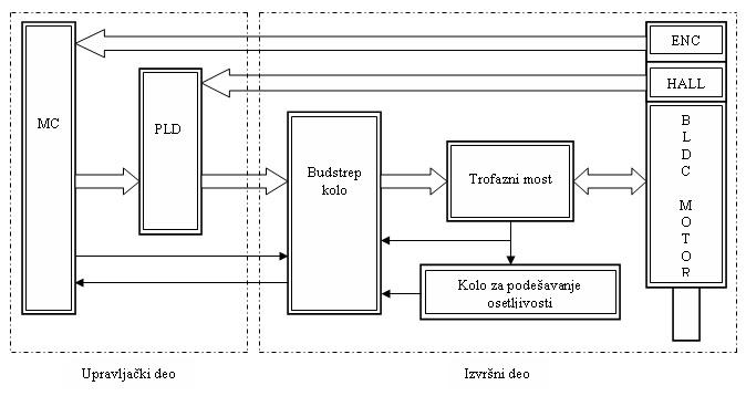 bldc_motor_jednosmerni_motor_dc_motor_elektronika_projekti_mehatronika_automatika.rs_2.jpg